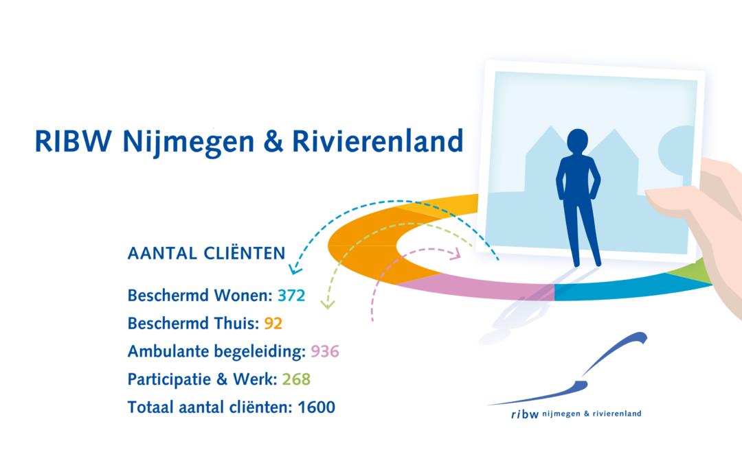 RIBW – NIJMEGEN & RIVIERENLAND (NL): Business case onderhoud